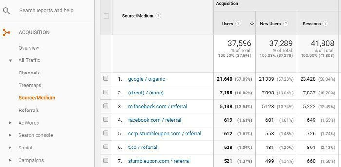 How to Find Who Divert Traffic to Your Site in Google Analytics