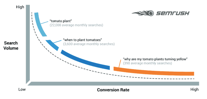 Long-Tail-Keyword-Info-Semrush