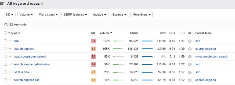 Ahrefs keyword analysis