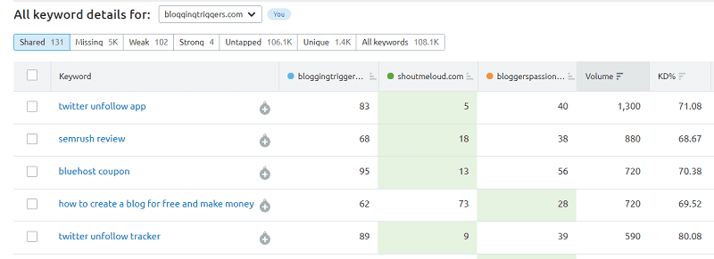 SEMrush-keyword-gap