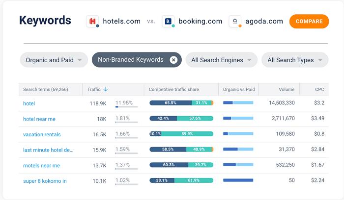 Competitor-analysis-SimilarWeb