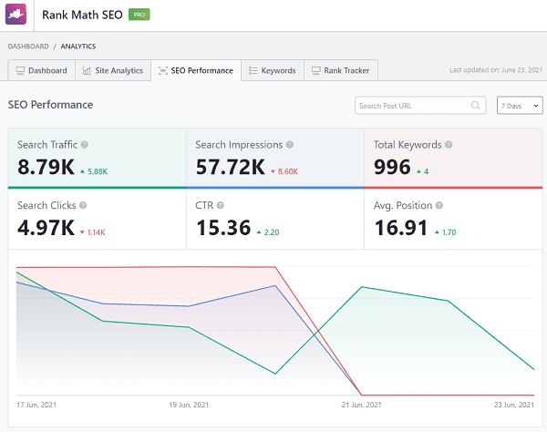 Rank-Math-Analytics