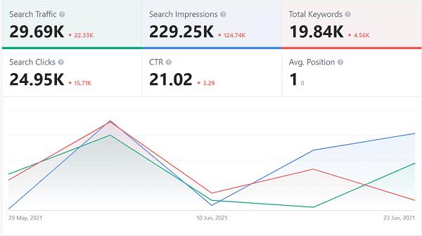 Rank-Math-Post-metrics