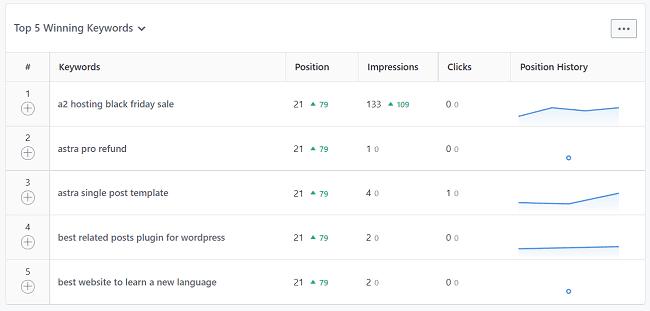 Rank-Math-top-winning-keywords