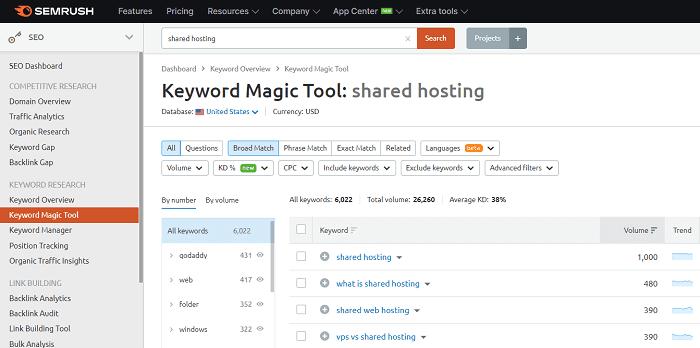 keyword_magic