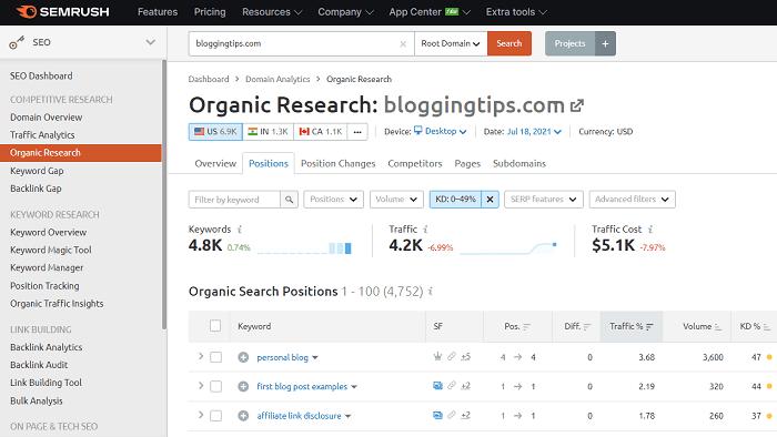 less-competitive-organic-keywords